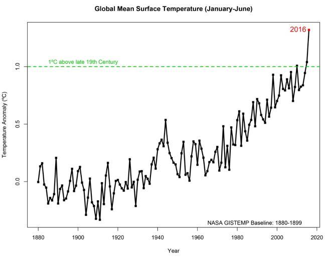 Desviación de las temperaturas medias anuales del planeta en relación con la media climática