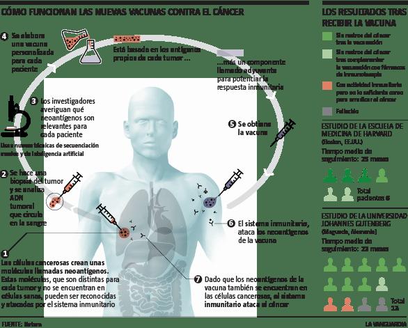Nuevas vacunas contra el cáncer