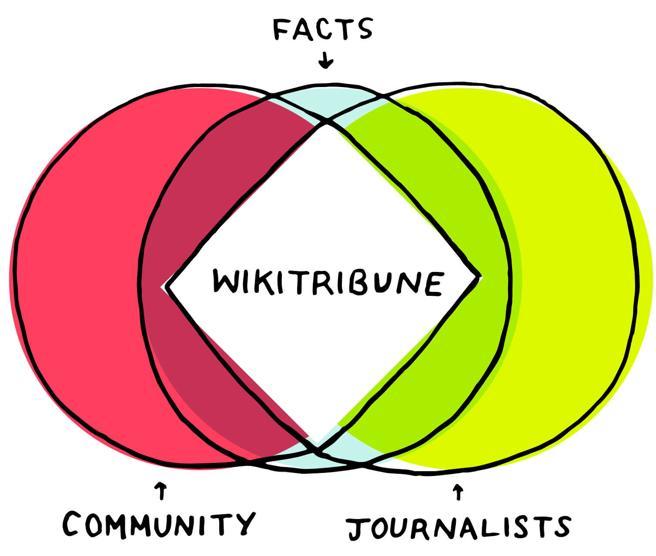 La comunidad de voluntarios y los periodistas trabajarán unidos en Wikitribune