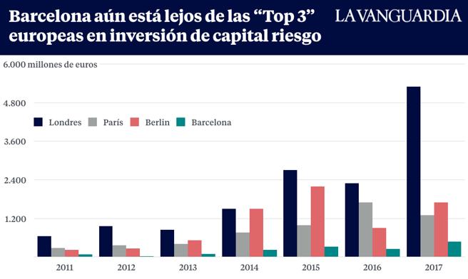 Inversió de capital risc en startups a Barcelona