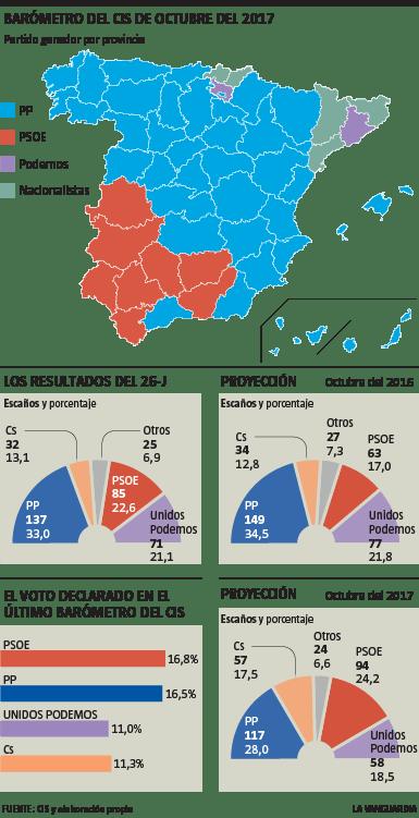 EL VOTO DECLARADO, CIS OCT 2017