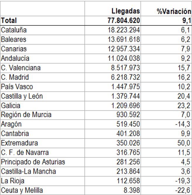 Las cifras de llegadas de turistas internacionales por Comunidades Autónomas