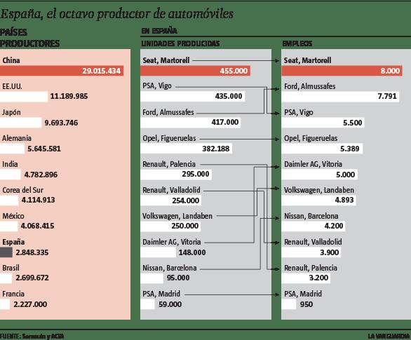producción coches países españa