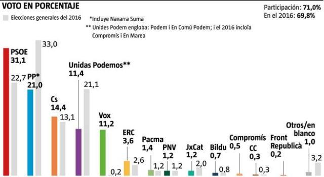 Encuesta Gad 3 Para La Vanguardia Elecciones 28-A