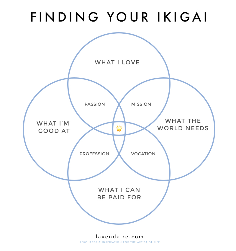 ikigai purpose graphic | lavendaire