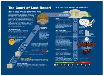 infographics-supremecourt7