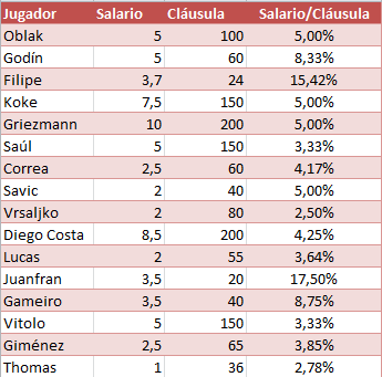 Fuente datos: Global Sports Salary Survey