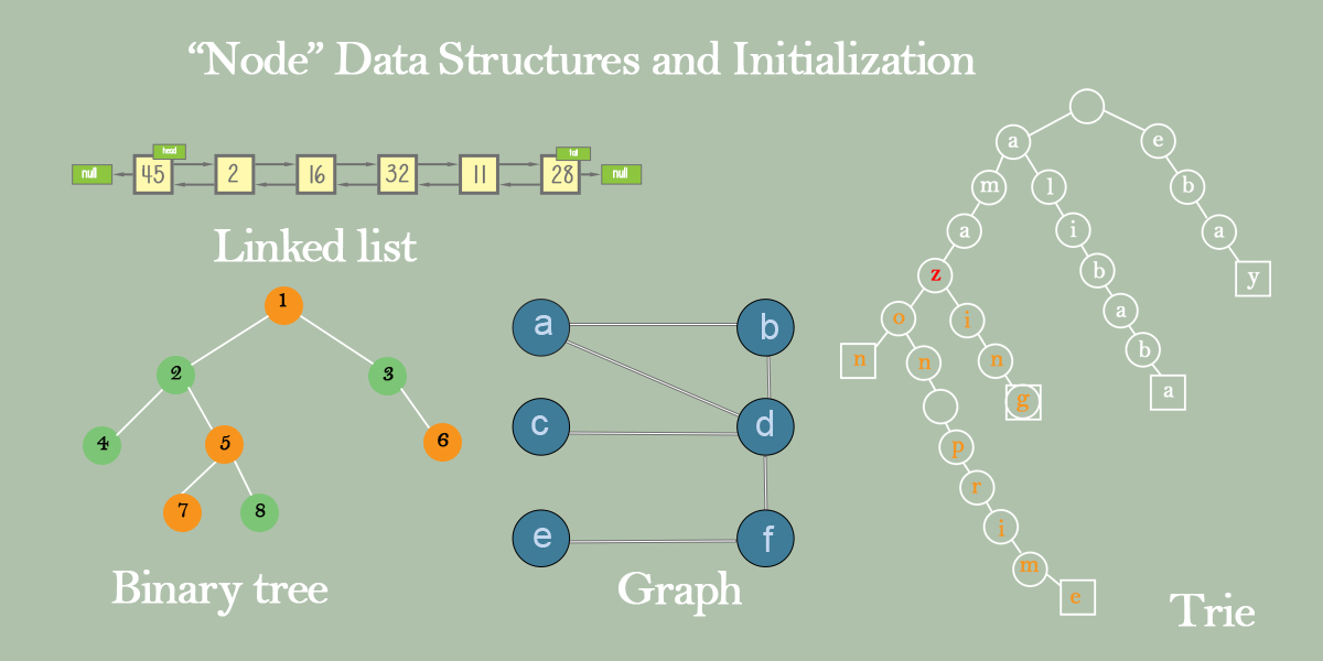 Top 4 user-defined Node data structures and initialization