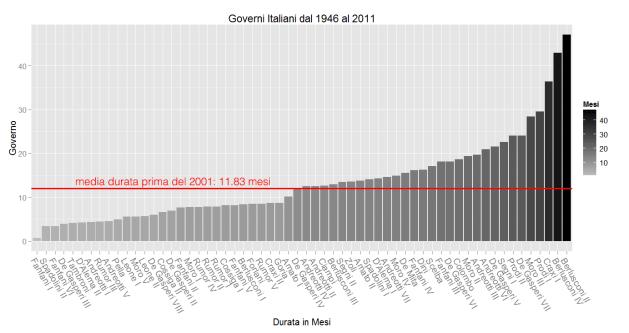 grafico_governi_italiani_mod