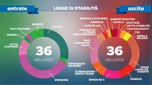 passodopopasso-infografica-LEGGE DI STABILITA'