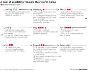 corea timeline