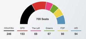 I risultati del Bundestagswahl 2017