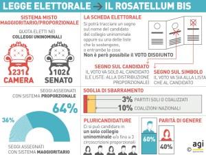 Come funziona la nuova legge elettorale italiana, ovvero il Rosatellum bis