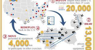 """""""Defender-Europe 20"""". Trentamila soldati dagli USA nel più grande sbarco da mezzo secolo. Cosa accade?"""
