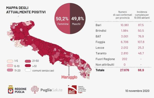 Coronavirus. Bollettino epidemiologico Regione Puglia 10.11.2020. +1245 casi positivi. +59 prov. TA