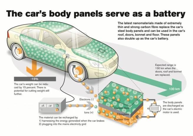 Schéma explicatif en anglais du fonctionnement de la technologie de Volvo