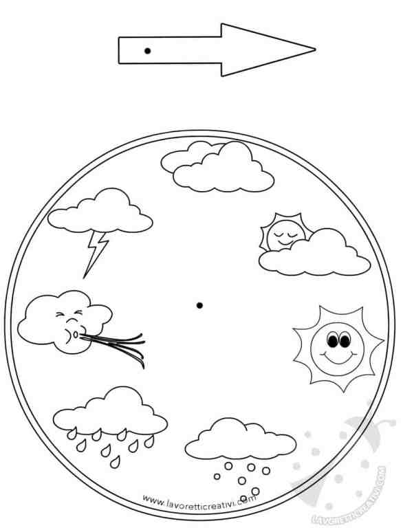ruota meteo