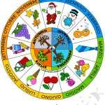 Costruire la ruota dei mesi e delle stagioni Scuola primaria