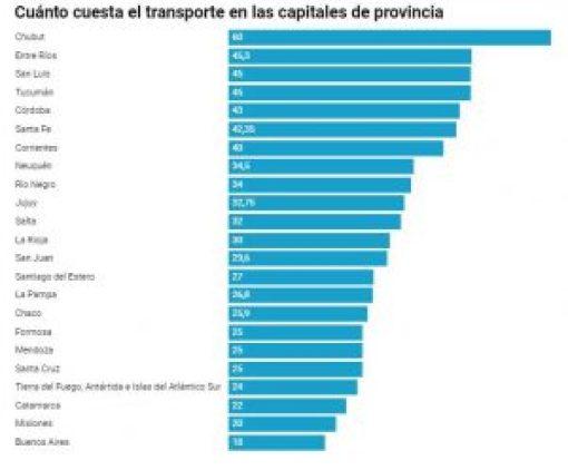 El precio del boleto capital por capital. Divulgado por el medio Ecónomis.