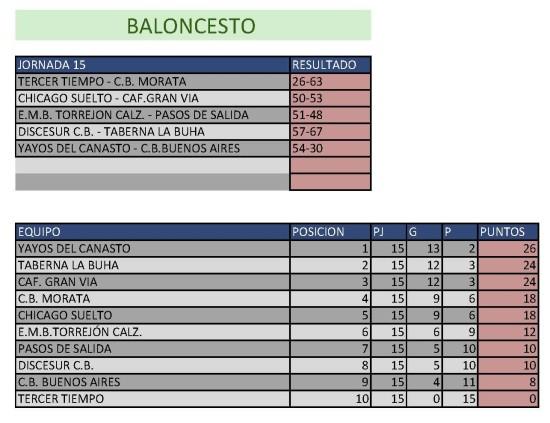 Clasificación Baloncesto. Semana del 9 al 15 de marzo. Fuente: Ayuntamiento de Pinto.