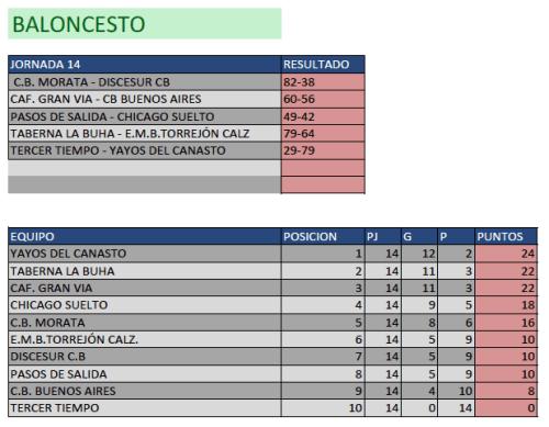 Clasificación Baloncesto.  Fin de semana del 28 de febrero al 1 de marzo. Fuente: Ayuntamiento de Pinto.