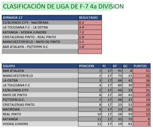 Clasificación Fútbol 7. Cuarta División. Fin de semana del 28 de febrero al 1 de marzo. Fuente: Ayuntamiento de Pinto.