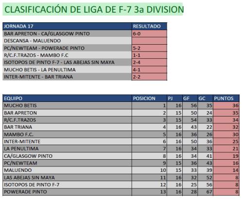 Clasificación Fútbol 7. Tercera División. Fin de semana del 28 de febrero al 1 de marzo. Fuente: Ayuntamiento de Pinto.