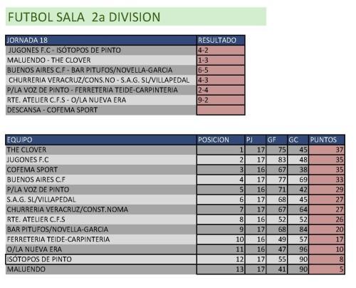 Clasificación Fútbol Sala Segunda División. Semana del 2 al 8 de marzo. Fuente: Ayuntamiento de Pinto.