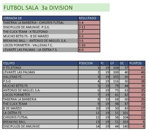 Clasificación Fútbol Sala Tercera División. Semana del 2 al 8 de marzo. Fuente: Ayuntamiento de Pinto.