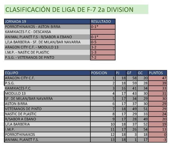 Clasificación Fútbol 7 Segunda División. Semana del 9 al 15 de marzo. Fuente: Ayuntamiento de Pinto.
