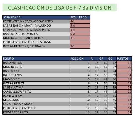 Clasificación Fútbol 7 Tercera División. Semana del 9 al 15 de marzo. Fuente: Ayuntamiento de Pinto.