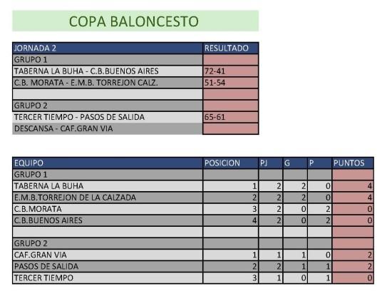 Resultados de la Copa de Baloncesto. Semana del 20 al 26 de abril. Fuente: Ayuntamiento de Pinto.