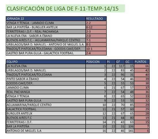 Clasificación Fútbol 11. Semana del 13 al 19 de abril. Fuente: Ayuntamiento de Pinto.
