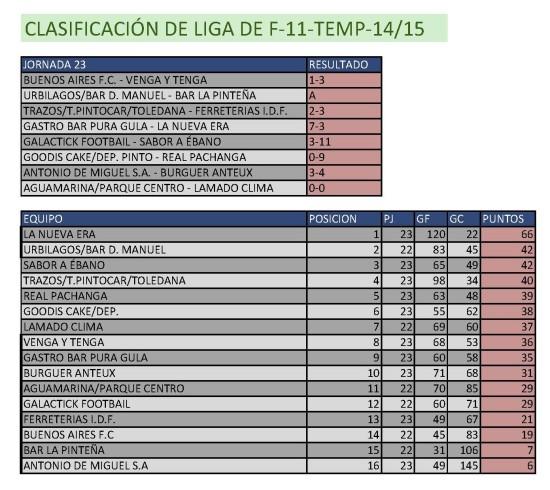 Clasificación Fútbol 11. Semana del 20 al 20 de abril. Fuente: Ayuntamiento de Pinto.