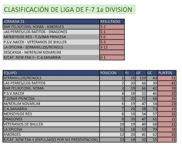 Clasificación Fútbol 7 Primera División. Semana del 6 al 12 de abril. Fuente: Ayuntamiento de Pinto.