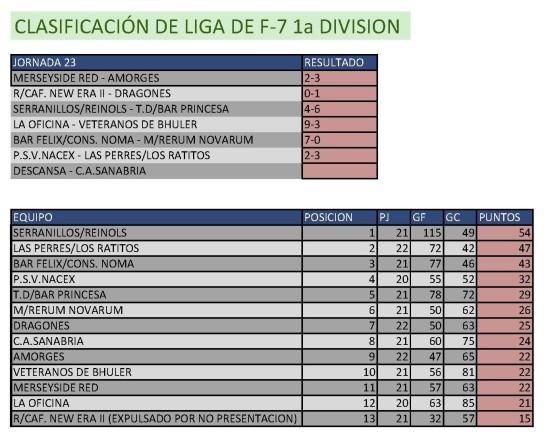 Clasificación Fútbol 7. Primera División.  Semana del 20 al 20 de abril. Fuente: Ayuntamiento de Pinto.