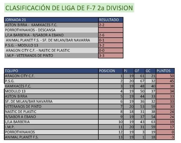 Clasificación Fútbol 7 Segunda División. Semana del 6 al 12 de abril. Fuente: Ayuntamiento de Pinto.