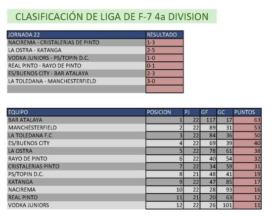 Clasificación Fútbol 7. Cuarta División. Semana del 13 al 19 de abril. Fuente: Ayuntamiento de Pinto.