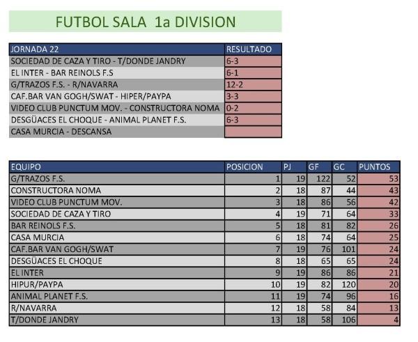 Clasificación Fútbol Sala Primera División. Semana del 6 al 12 de abril. Fuente: Ayuntamiento de Pinto.