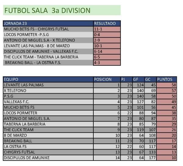 Clasificación Fútbol Sala Tercera División. Semana del 6 al 12 de abril. Fuente: Ayuntamiento de Pinto.