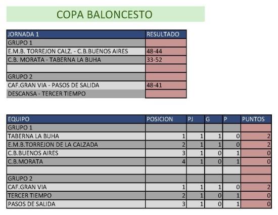 Clasificación Baloncesto. Semana del 13 al 19 de abril. Fuente: Ayuntamiento de Pinto.