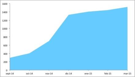 """Aumento de """"Me Gusta"""" en la página oficial de facebook de La Voz de Pinto."""