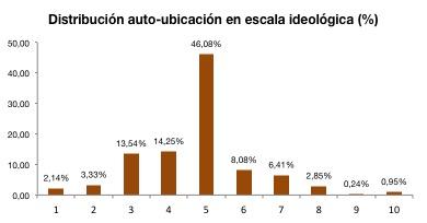 Gráfico auto-ubicación en la escala ideológica.
