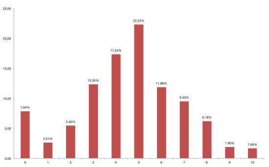 Gráfico de porcentajes con respecto a la nota asignada a los servicios municipales.