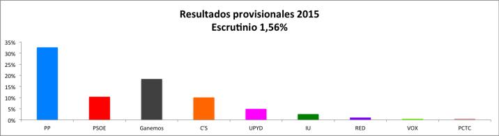 Datos provisionales con el 1,56% de los datos escrutados. Fuente: Ministerio del Interior.