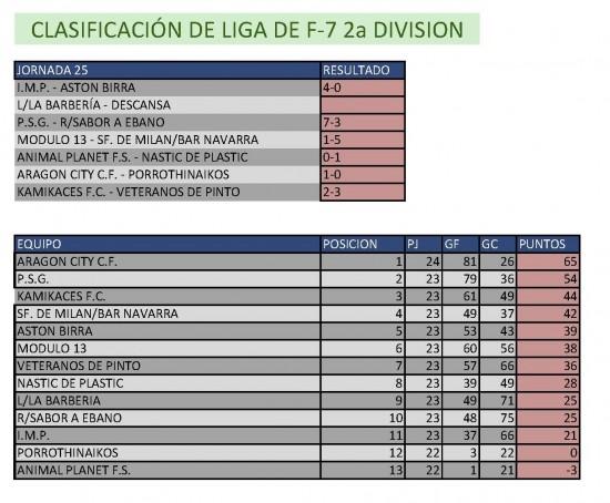 Resultados Fútbol 7. Segunda División. Semana del 19 al 24 de mayo. Fuente: Ayuntamiento de Pinto.