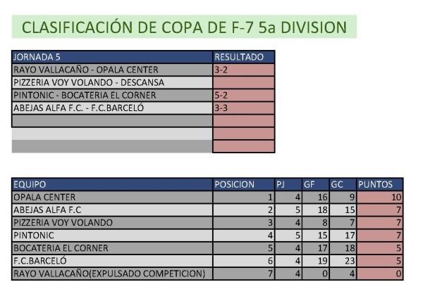 Resultados Fútbol 7.  Quinta División. Semana del 4 de mayo al 10 de mayo. Fuente: Ayuntamiento de Pinto.