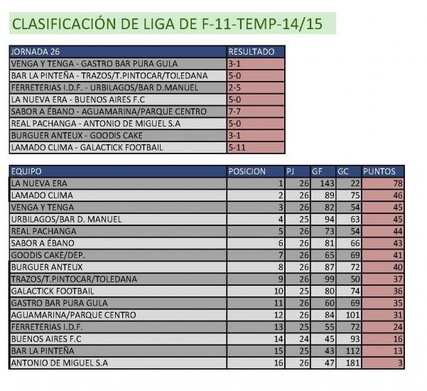 Resultados Fútbol 11. Semana del 25 al 31 de mayo. Fuente: Ayuntamiento de Pinto.