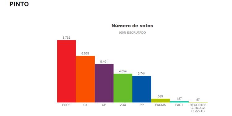 Resultados elecciones 2019 Pinto. Fuente: El País