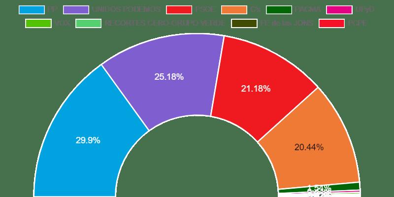 Resultados elecciones generales en Pinto 2016. Datos Ministerio del Interior. Gráfico: La Vanguardia